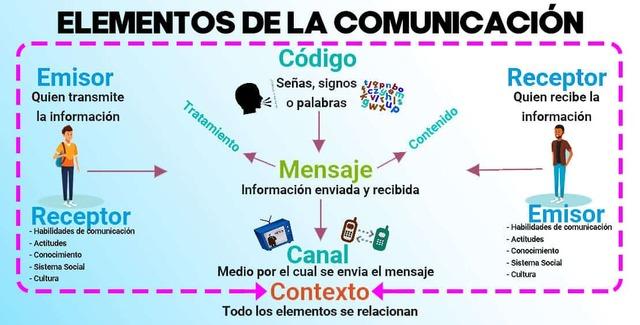 Mapa mental elementos de la comunicación