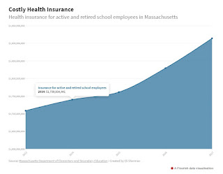 screen grab of rising health care costs for school budgets