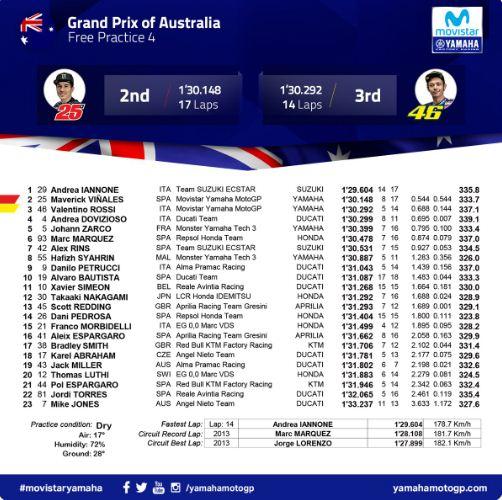 Hasil FP4 MotoGP Australia: Iannone, Vinales, Rossi.