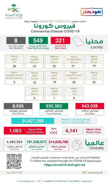 coronavirus saudi, Saudi News Bangla