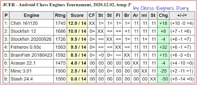 JCER chess engines for Android - Page 3 2020.12.02.AndroidChessEngines%2BTourn