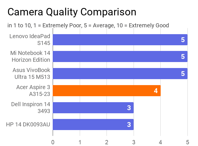 A chart on the comparison of Camera quality of this Acer Aspire 3 A315-23 laptop with other machines.