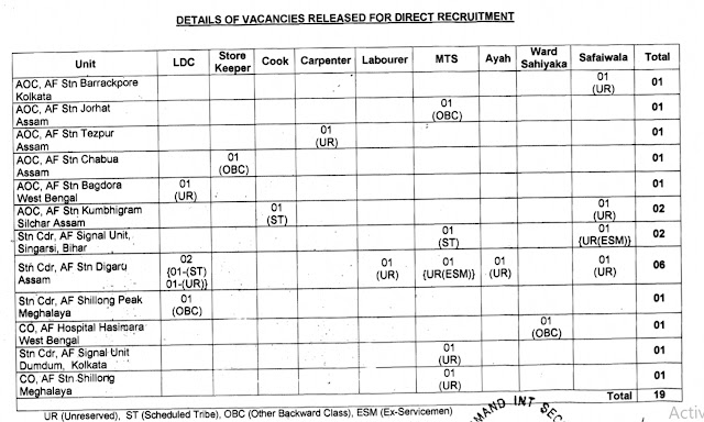 IAF Recruitment Notification
