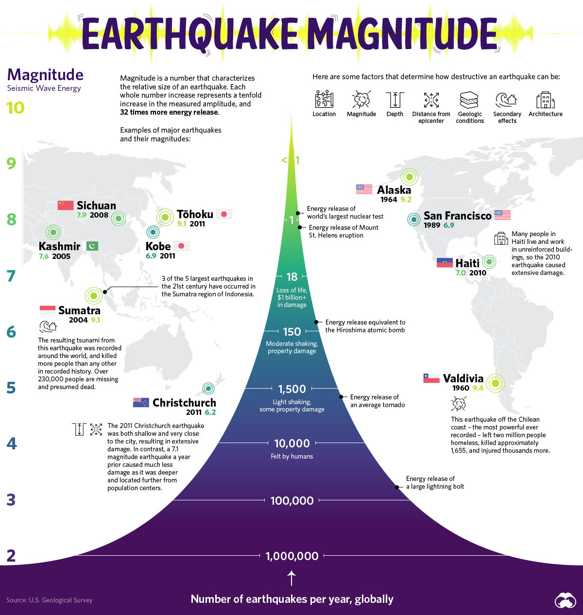 Visualizing Earthquakes' Strength and Frequency #infographic