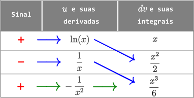 Exemplo 5 - Método Tabular - Integral de x ln(x) dx