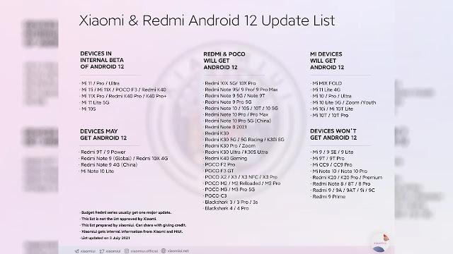 تم الكشف عن قائمة هواتف Xiaomi و Redmi و POCO للحصول على تحديث Android 12