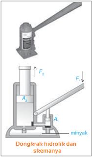 Contoh Penerapan Hukum Pascal dalam Dongkrak Hidrolik