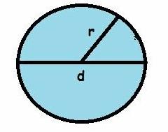 Contoh Soal Tentang Lingkaran Matematika Kelas 7 SMP