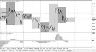Colored Days on Chart - Indicator for MetaTrader 4