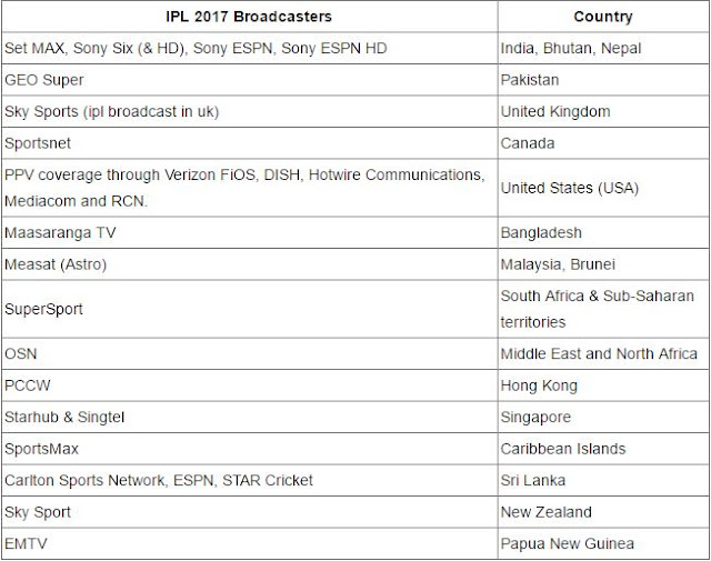 ipl broadcast rights 2017