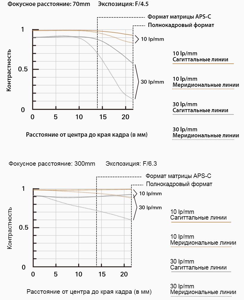 MTF-график объектива Tamron 70-300mm f/4.5-6.3 Di III RXD (A047)