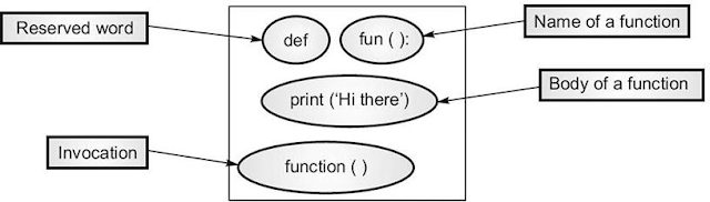 How to Understand Python Function Quickly