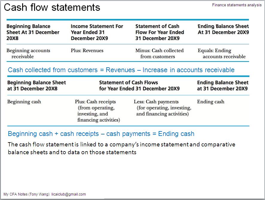 Analysis Cash Flow Statement 86
