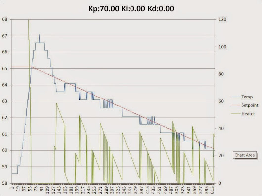 Dave's Tech Blog: Crystal Chamber PID Tuning