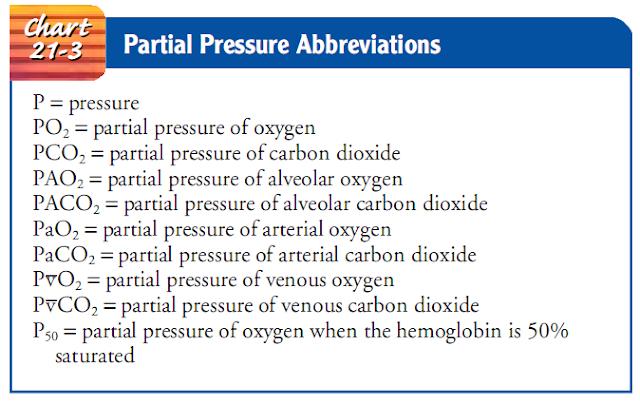 Chart 21-3 Partial Pressure Abbreviations