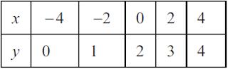 y = 1/2 x + 2