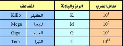 جدول مضاعفات وحدات القياس الكهربائية