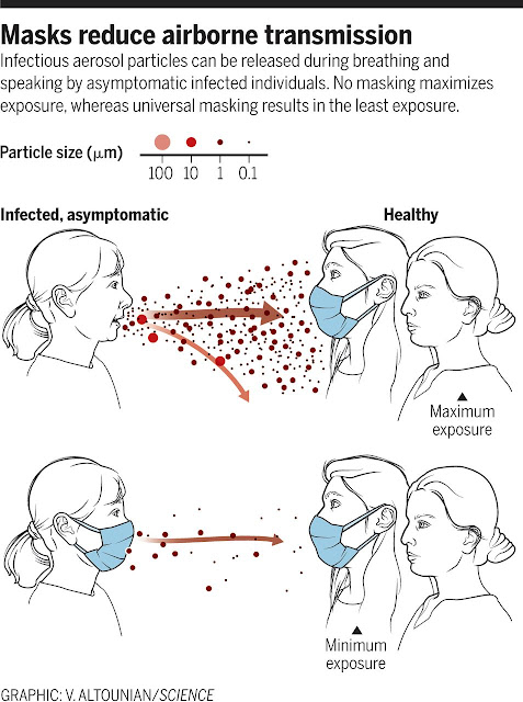 Why masks are important during Covid pandemic