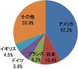 楽天・全世界債券インデックス(為替ヘッジ)ファンド 国別構成比(アメリカ、日本、フランスほか)