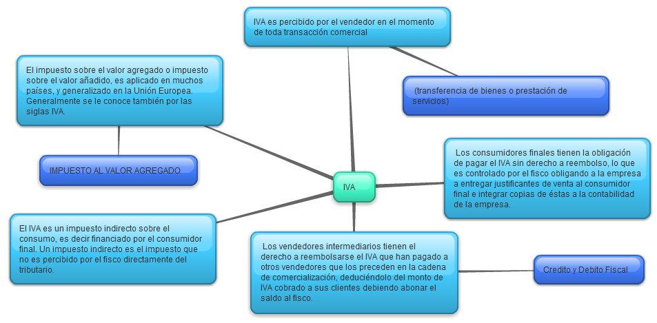 mapa iva Michelle's Blog: Mapa Conceptual del IVA mapa iva
