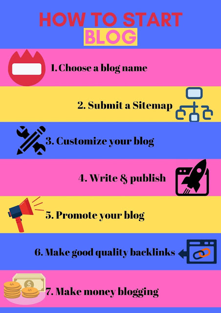How to Start a Blog in 7 Steps