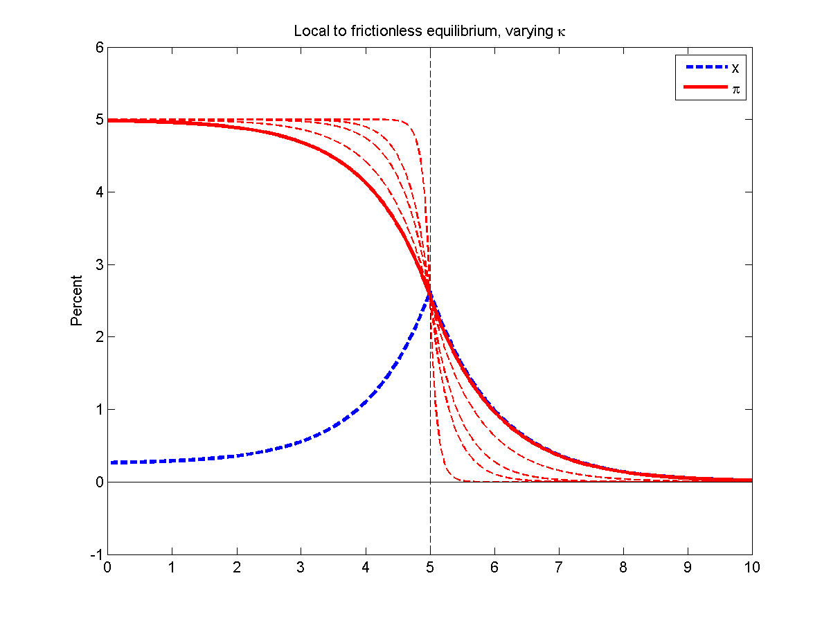 i call it the local to frictionless equilibrium again the thick red line is inflation now during the liquidity trap there is steady mild inflation  [ 1200 x 900 Pixel ]