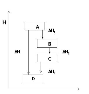 Diagram tingkat energi pembentukan zat D dari zat A
