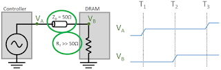 The transmission line between a memory controller and DRAM shows reflections from an open termination