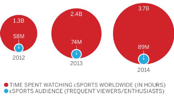infografia-tamaño-mercado-esports