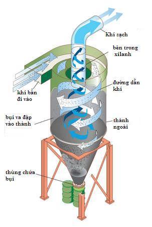 Cấu tạo và nguyên tắc hoạt động của Xiclon
