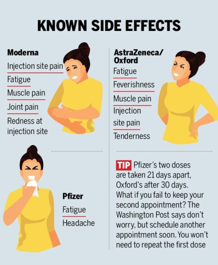 Probable side effects of vaccines