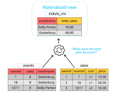 difference between view and materialized view in SQL and database