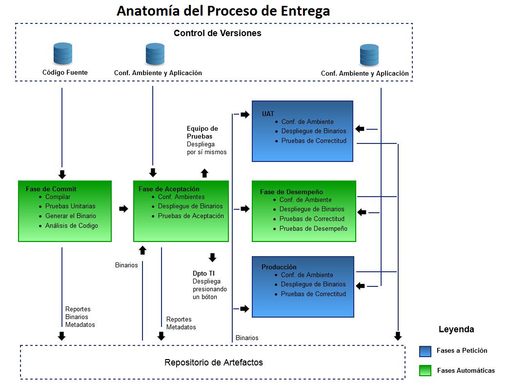 Blog Red DBAccess - Liderazgo, Innovación y Emprendimiento: Anatomía ...