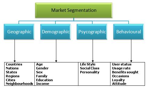 Of segmentation types market What Are