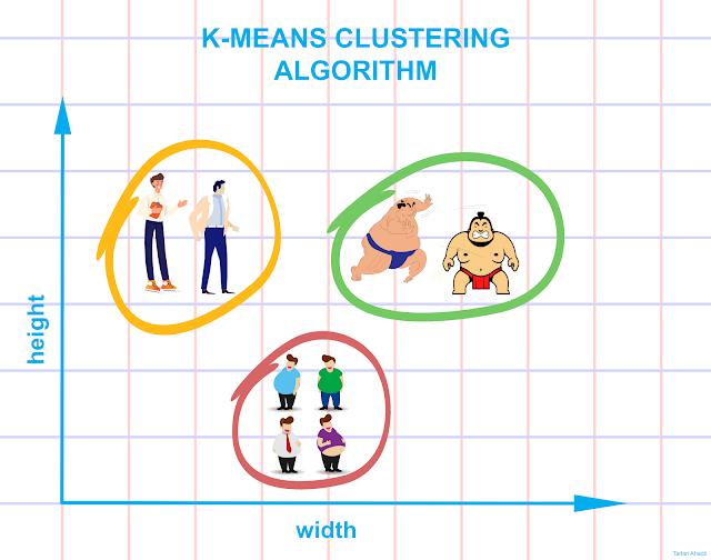 K-Means Algorithm3.