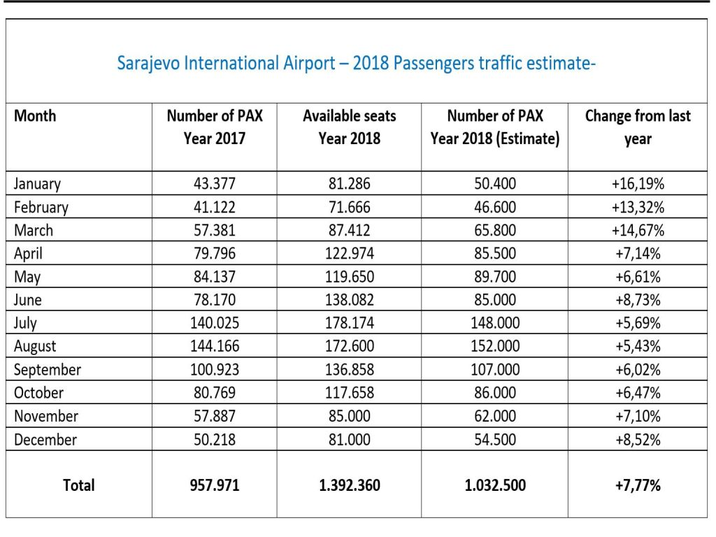 Bosnia and Herzegovina aviation news: ✈Sarajevo Airport traffic