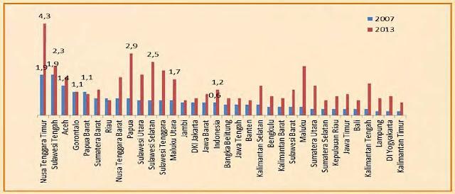 epidemiologi kementerian kesehatan dokter statistik grafik Prevalensi Hepatitis Menurut Provinsi Tahun 2007 dan 2013 di propinsi Nusa Tenggara Timur, Sulawesi Tengah, Aceh, Gorontalo, Papua Barat, Sulawesi Selatan, Sulawesi Tengah, dan Maluku Utara, Maluku, Sulawesi Tenggara, Sulawesi Utara, Aceh, Nusa Tenggara Barat, Maluku Utara, Kalimantan Tengah, Sumatera Utara, Kalimantan Selatan