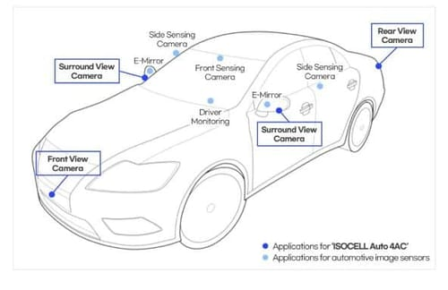 Samsung enters the field of car camera systems