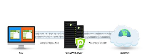 VPN_Process