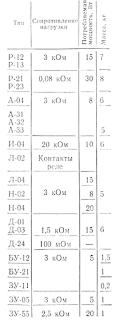 Основные характеристики регулирующих и задающих устройств системы «Каскад»