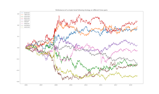 Performance of a simple trend following strategy on different Forex pairs