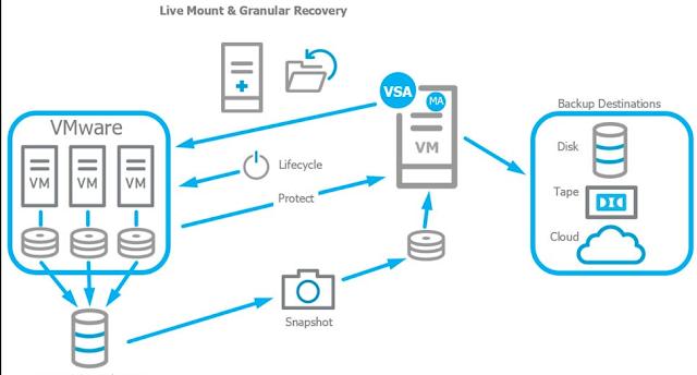 cara virtual machine backup bekerja