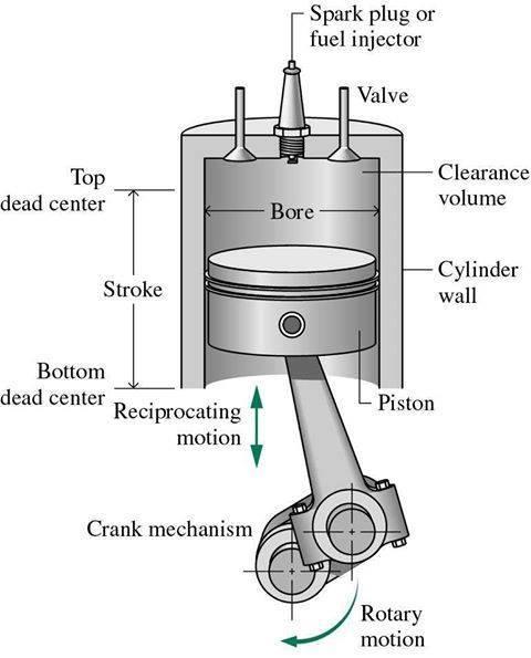 Internal Combustion Engine Diagram - MechanicsTips