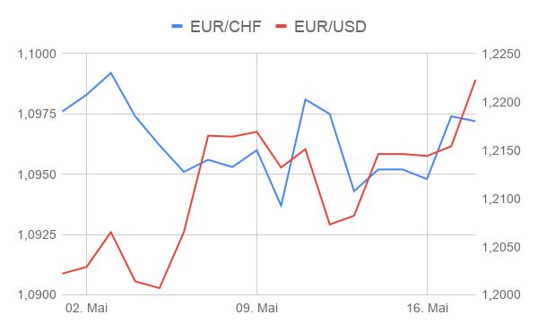 Vergleich EUR/USD Kurs mit EUR/CHF Kurs Entwicklung