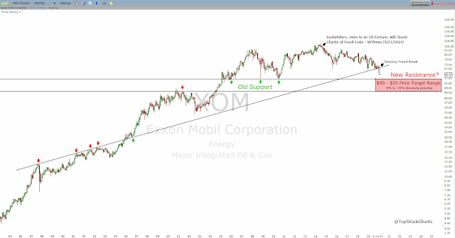This technical analysis chart shows exxon's price action over the past thirty years