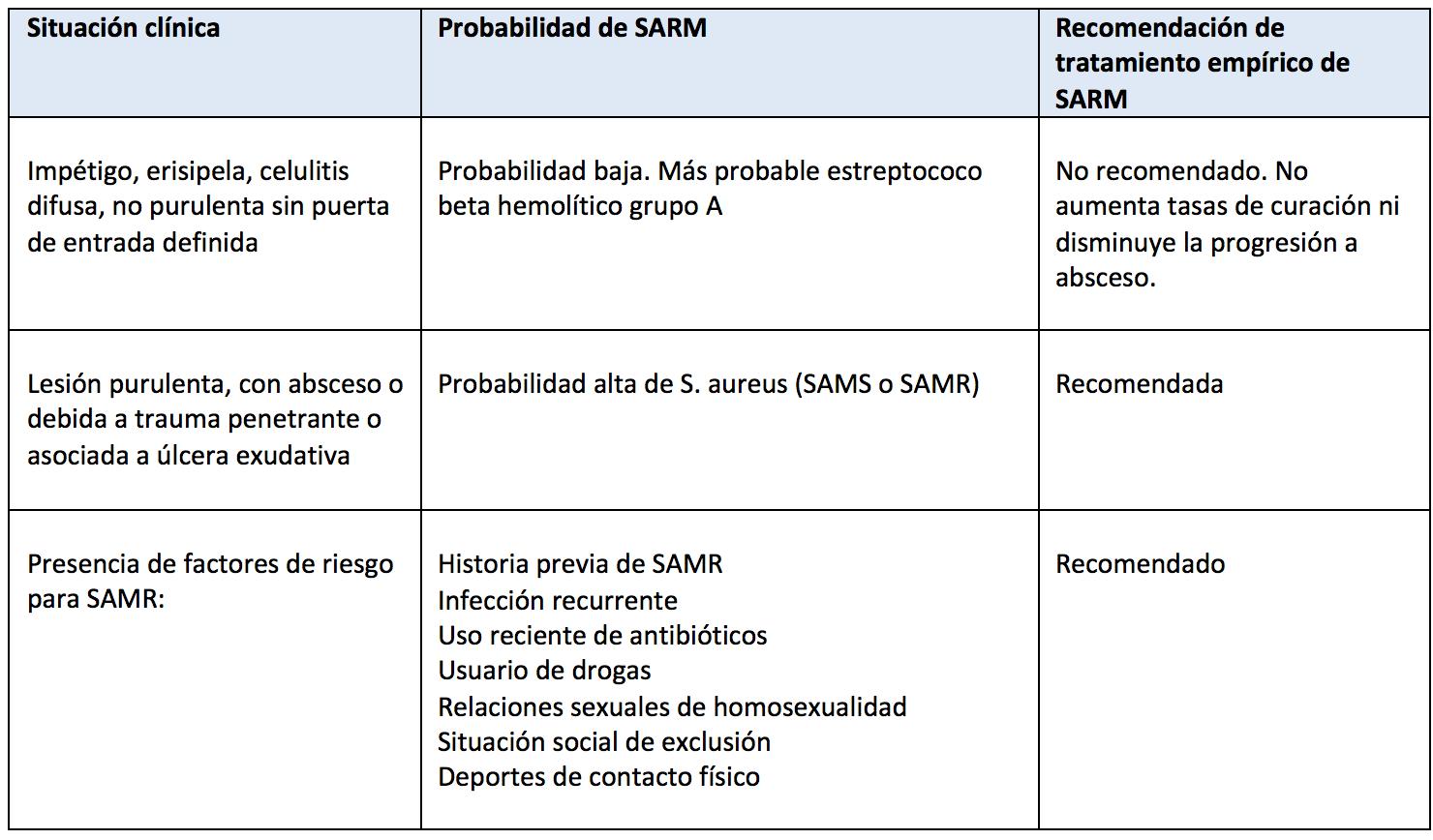 antibiótico por semana para evitar la recurrencia de la prostatitis