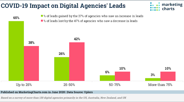 CoVid-19 Impact on Digital Agency Leads