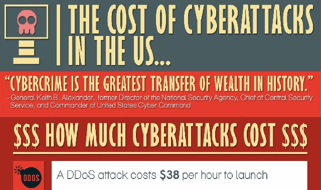 How Much Do Cyberattacks Cost the US? #infographic