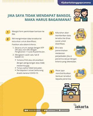 Pembagian Bansos DKI Jakarta Amburadul