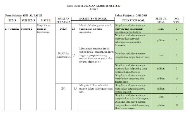 Kisi-kisi ujian semester kelas 6 SD/MI Tema 5